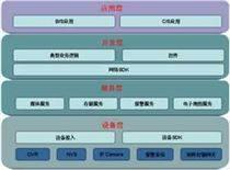 网络中心管理平台SDK