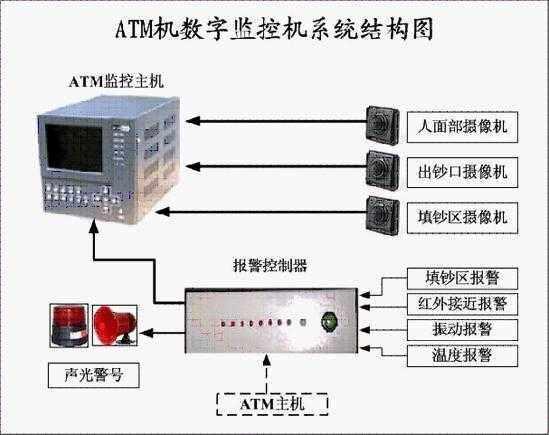 ATM监控需要24小时不间断工作,并且处于无人值守状态,因此对稳定性的要求很高,为此采取了许多措施,如:采用Window2000操作系统;让监控程序运行于shell层;软件智能容错纠错功能;纯硬件压缩,降低CPU工作负荷;定时自动重启等;独创的软、硬件双重防死机机制:在主程序外另外运行一个监视程序,检测主程序是否正常运行,如不正常将重系统;而在硬件上设计了由单片机和智能电路组成的硬件狗,一旦监测到Window操作系统或监控程序出错,就会强行重新启动主机,如果出现硬件(如硬盘)故障,重启多次均不能恢复到正常