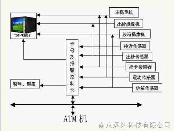 银行数字化网络监控系统