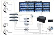 ABT8603-本地模拟矩阵系统联结示意图