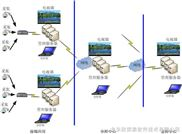 平安城市型通用級視頻監控平台軟件(視頻聯網)